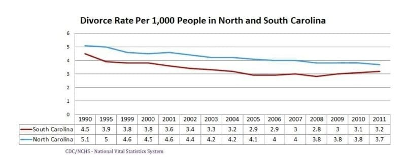 Divorce rates in North and South Carolina