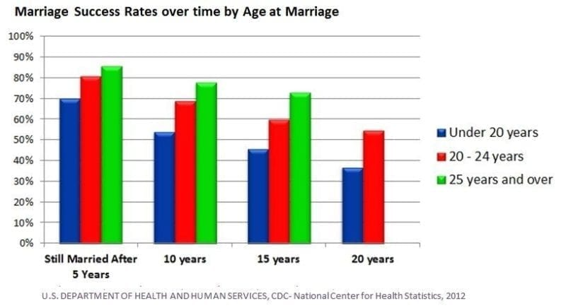Marriage Success Rates by Age at time of Marriage