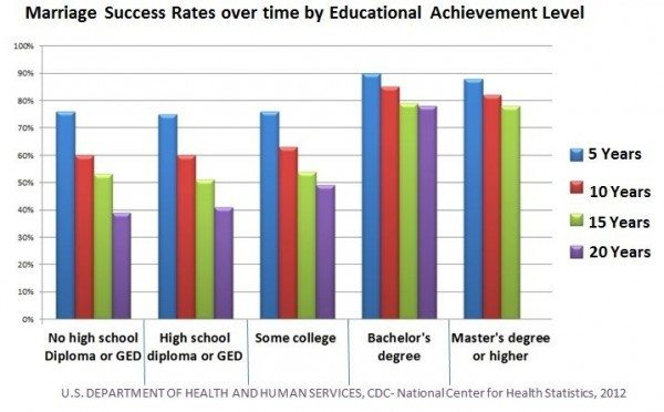 Marriage Success Rate by Education Level