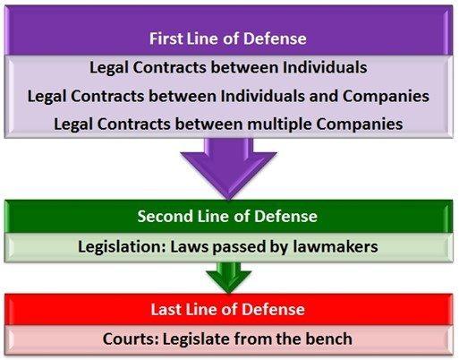 Embryo contract line of defense diagram