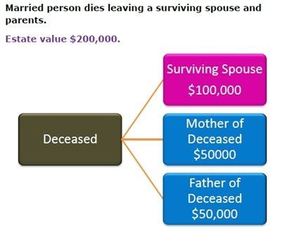 chart showing how estate is passed to relatives