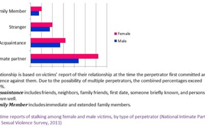 Domestic Violence Abuse Quiz