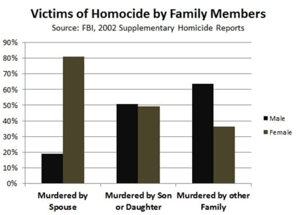 victims of homicide by relationship